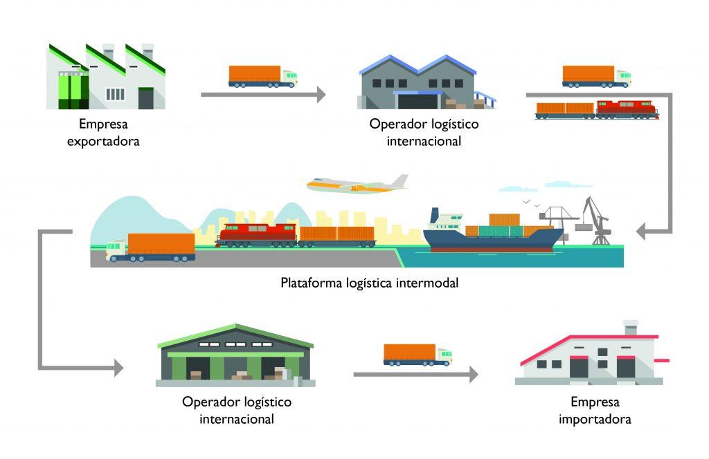 Gráfico explicativo de la cadena logística