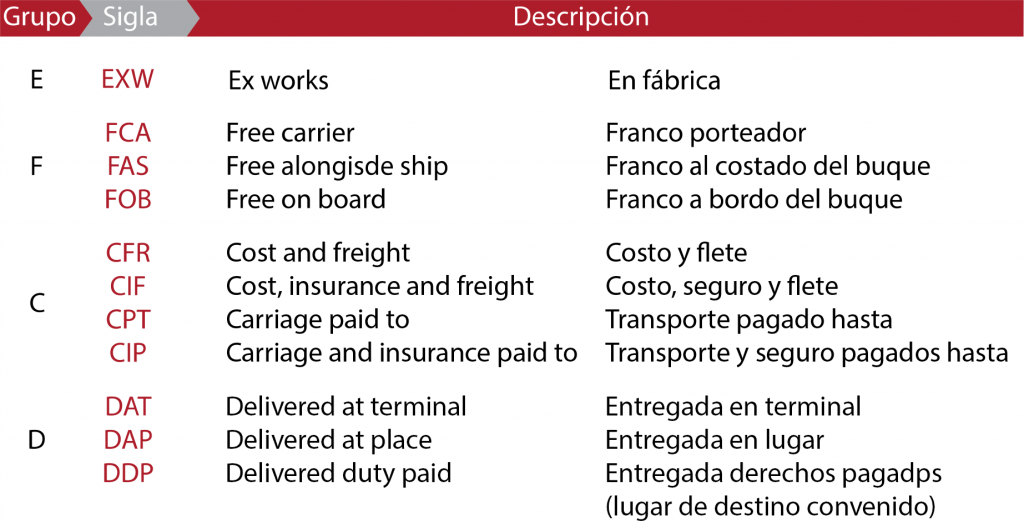 descripcion-incoterms-cargoflores