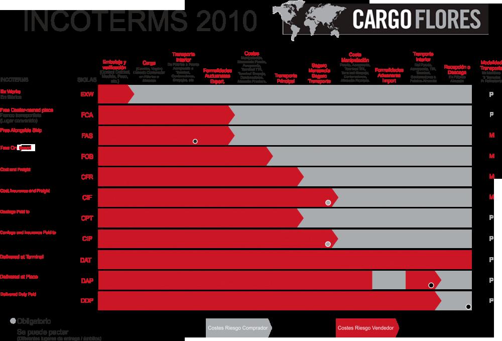 incoterms grafico 2010