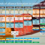 Las nuevas Alianzas en el sector naval para el año 2017.