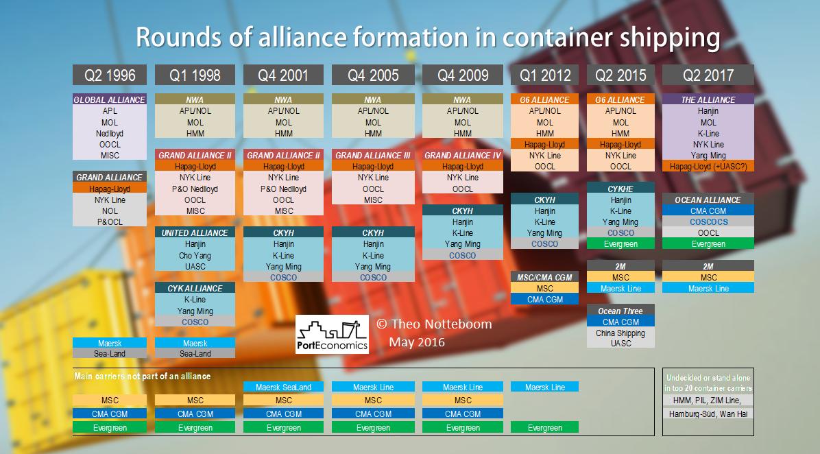Las Alianzas Navieras se consolidarán como el modelo para sobrevivir en el sector del transporte marítimo.