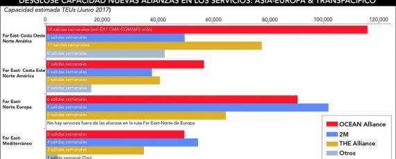 Gráfico de la capacidad de transporte de las 3 nuevas Alianzas Marítimas