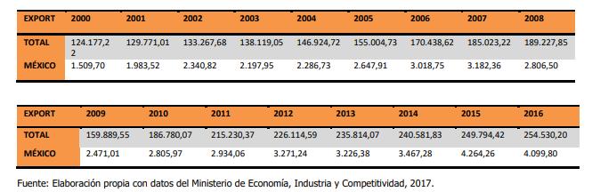 Exportaciones españolas hacia México
