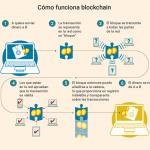 La cadena de bloques o la nueva forma de gestionar la empresa