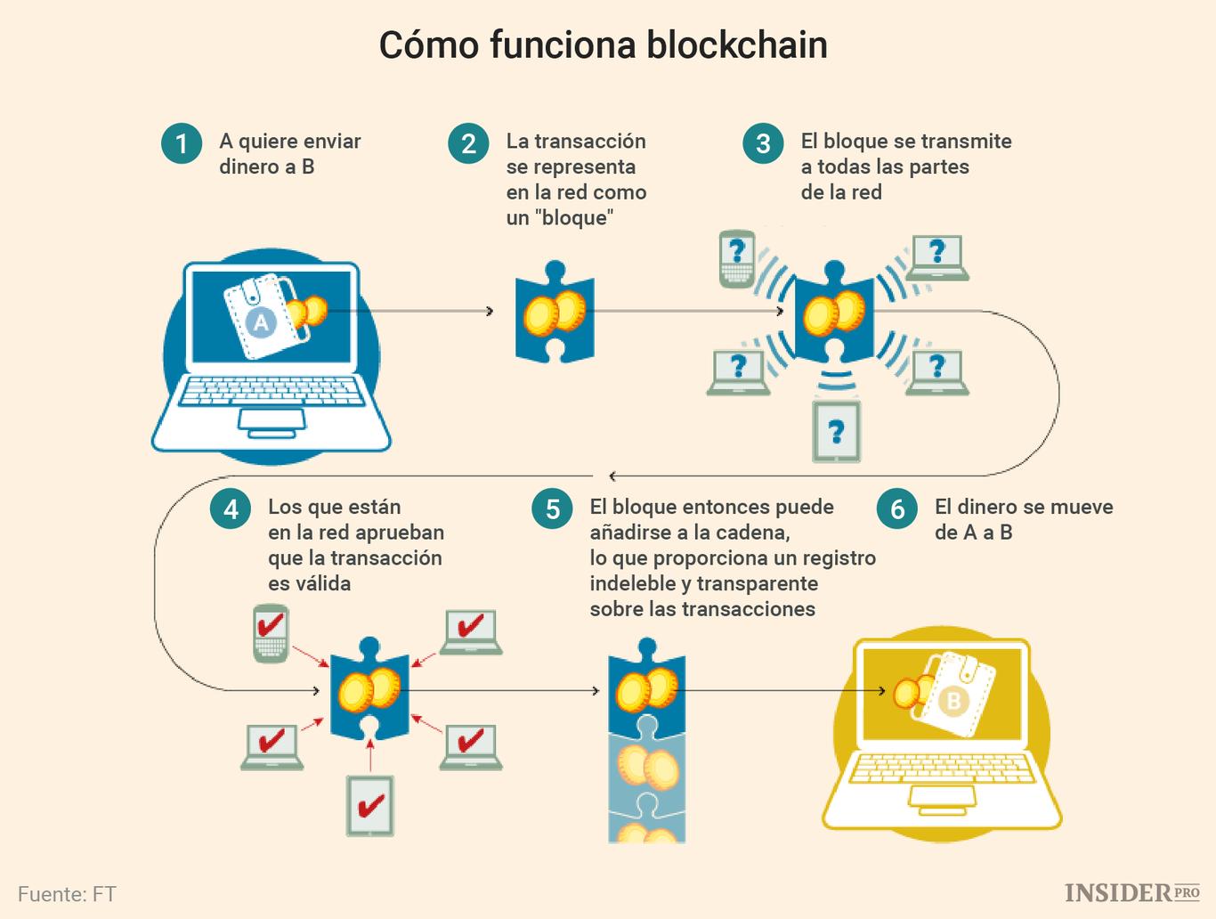 esquema funcionamiento Blockchain